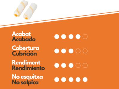 Características Recambio Rodillo Antigota