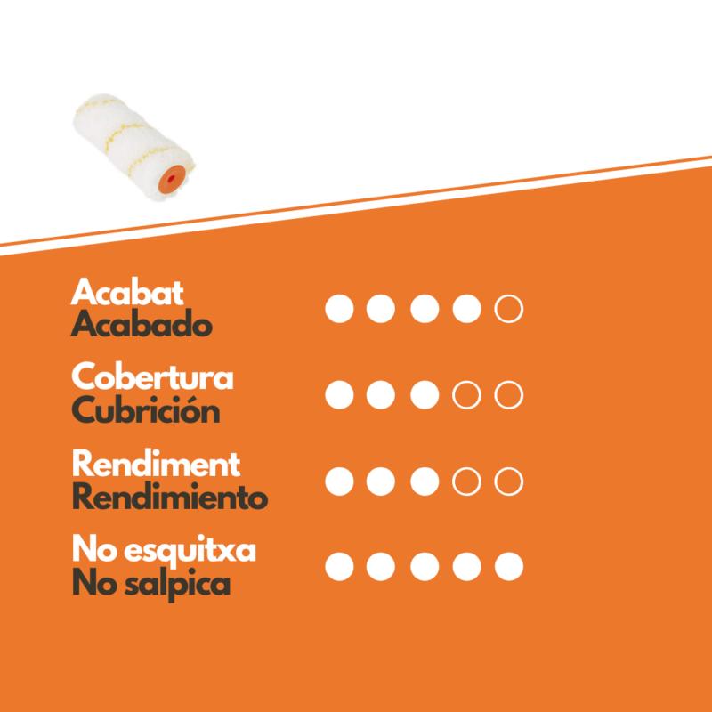 Características Rodillo Antigota