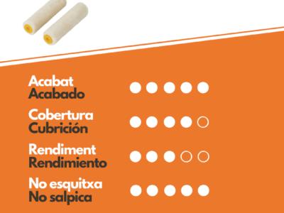Características Rodillo Velour